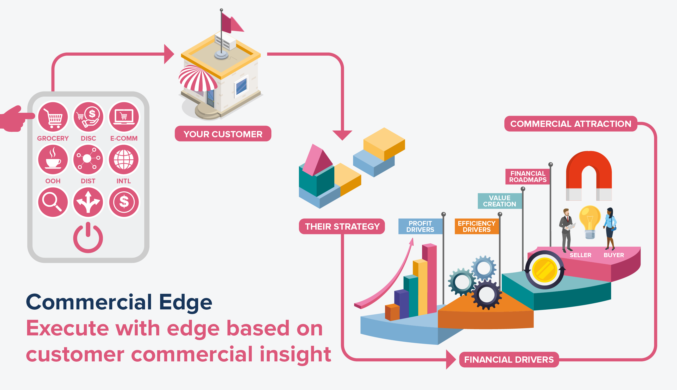 Commercial Edge Infographic for Comsensus