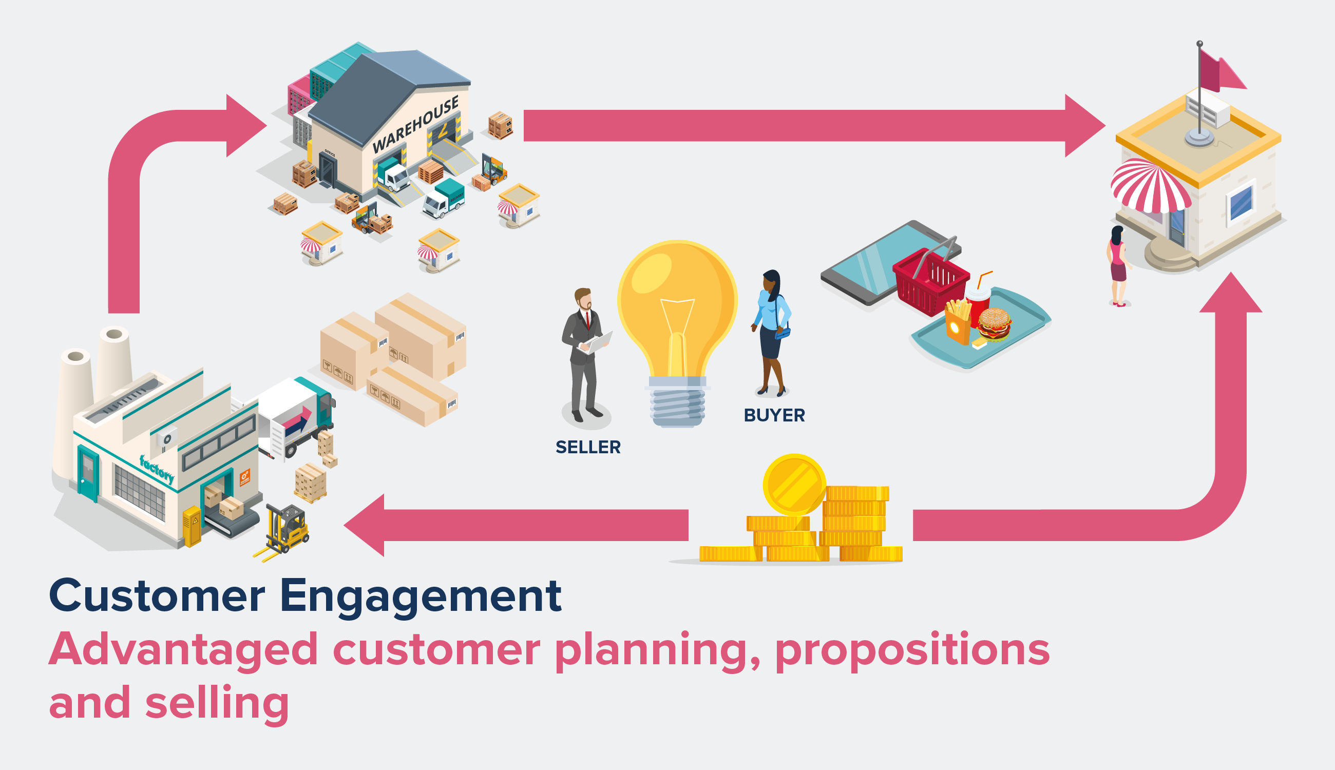 Customer Engagement Infographic for Comsensus